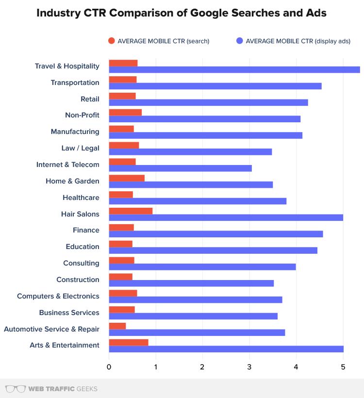 CTR Comparison Chart